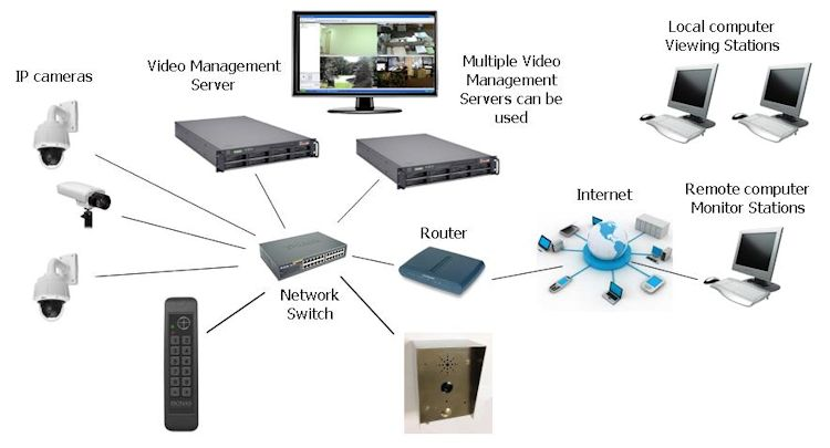 Ip based cctv camera wiring diagram wiki share cctv solution surveillance network diagram cheapraybanclubmaster Images